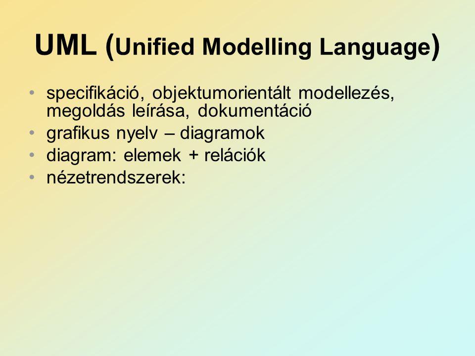 UML ( Unified Modelling Language ) specifikáció, objektumorientált modellezés, megoldás leírása, dokumentáció grafikus nyelv – diagramok diagram: elemek + relációk nézetrendszerek: