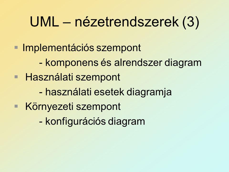 UML – nézetrendszerek (3)  Implementációs szempont - komponens és alrendszer diagram  Használati szempont - használati esetek diagramja  Környezeti szempont - konfigurációs diagram