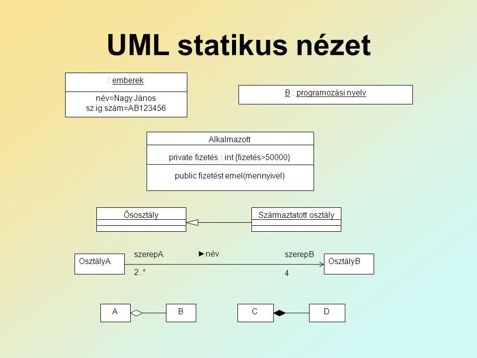 UML statikus nézet B : programozási nyelv : emberek név=Nagy János sz.ig.szám=AB123456 Alkalmazott private fizetés : int {fizetés>50000} public fizeté