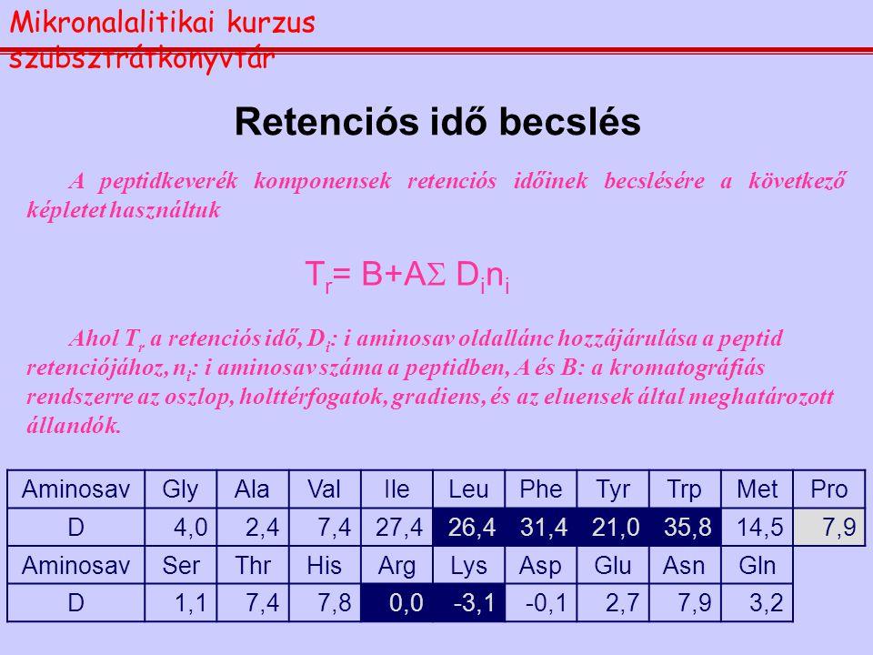 Retenciós idő becslés A peptidkeverék komponensek retenciós időinek becslésére a következő képletet használtuk T r = B+A  D i n i Ahol T r a retenció