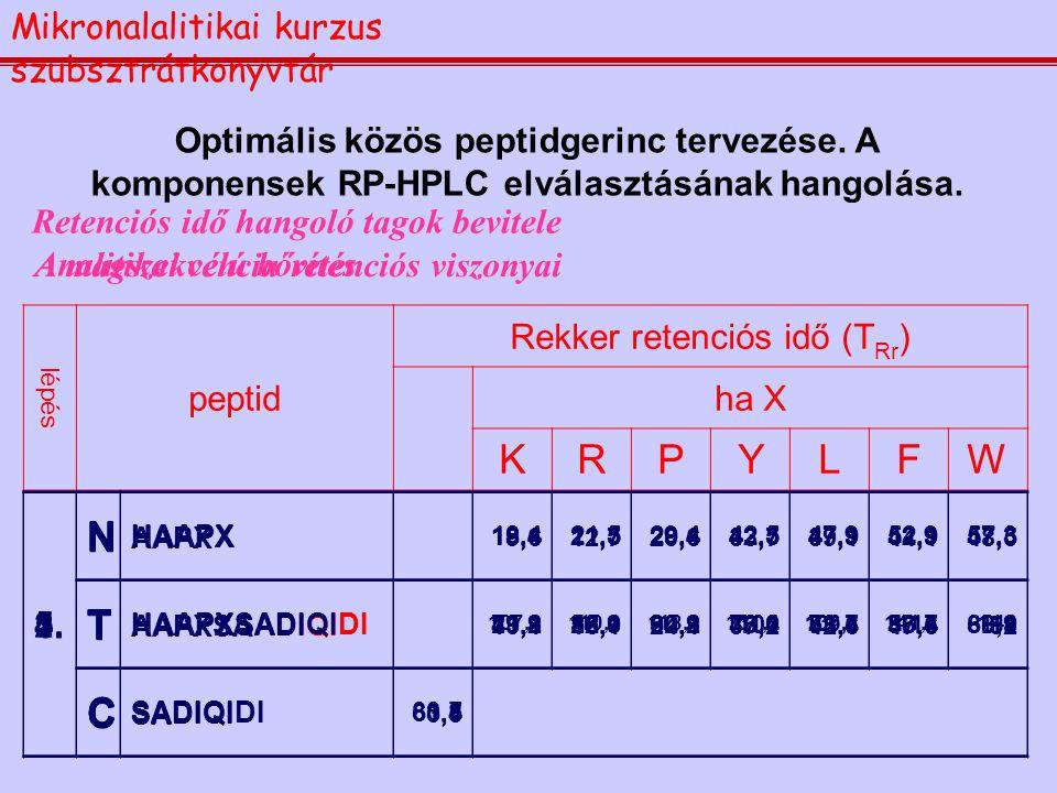 Optimális közös peptidgerinc tervezése. A komponensek RP-HPLC elválasztásának hangolása. Retenciós idő hangoló tagok bevitele l épés peptid Rekker ret