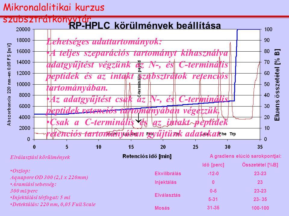 RP-HPLC körülmények beállítása A gradiens elúció sarokpontjai: Idő [perc]Összetétel [%B] Ekvilibrálás-12-023-23 Injektálás023 Elválasztás 0-523-23 5-3