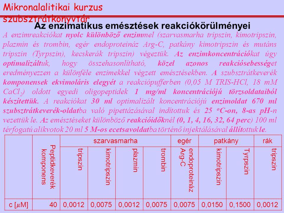 Az enzimatikus emésztések reakciókörülményei A enzimreakciókat nyolc különböző enzimmel (szarvasmarha tripszin, kimotripszin, plazmin és trombin, egér
