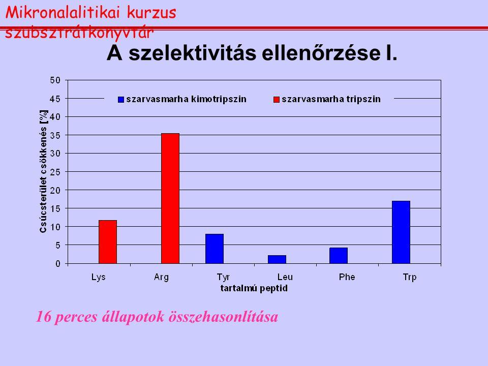 A szelektivitás ellenőrzése I. 16 perces állapotok összehasonlítása Mikronalalitikai kurzus szubsztrátkönyvtár
