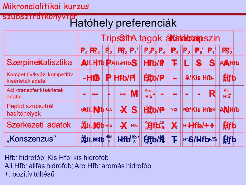 Hatóhely preferenciák TripszinKimotripszin P4P4 P3P3 P2P2 P1P1 P1'P1'P2'P2'P4P4 P3P3 P2P2 P1P1 P1'P1'P2'P2' Szerpinek AIP-SIITL-SA Kompetitív/kvázi ko