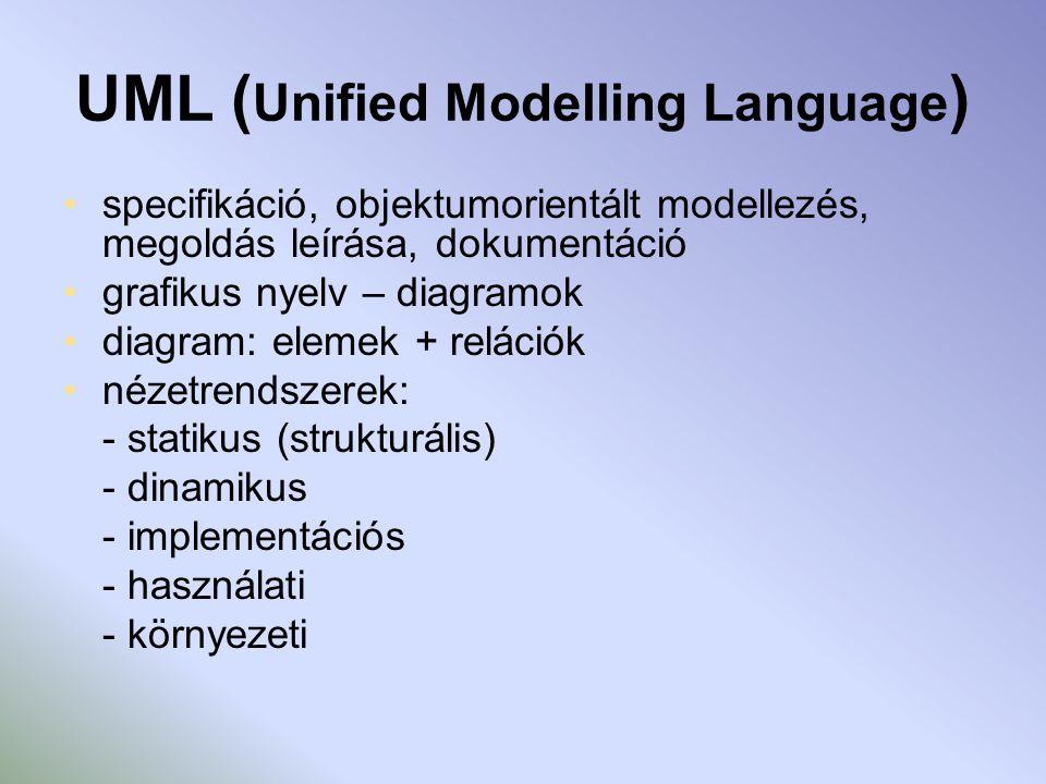 UML ( Unified Modelling Language ) specifikáció, objektumorientált modellezés, megoldás leírása, dokumentáció grafikus nyelv – diagramok diagram: elemek + relációk nézetrendszerek: - statikus (strukturális) - dinamikus - implementációs - használati - környezeti