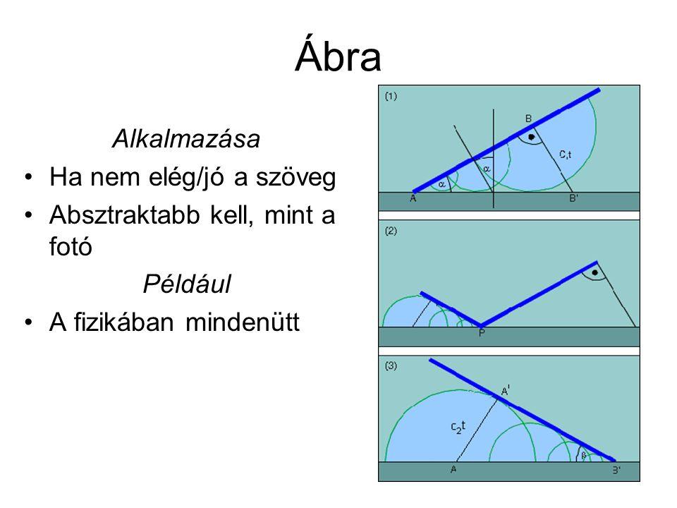 Ábra Alkalmazása Ha nem elég/jó a szöveg Absztraktabb kell, mint a fotó Például A fizikában mindenütt
