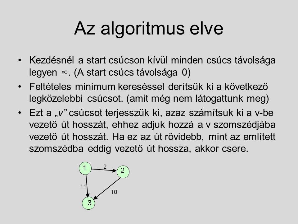 Az algoritmus elve Kezdésnél a start csúcson kívül minden csúcs távolsága legyen ∞. (A start csúcs távolsága 0) Feltételes minimum kereséssel derítsük