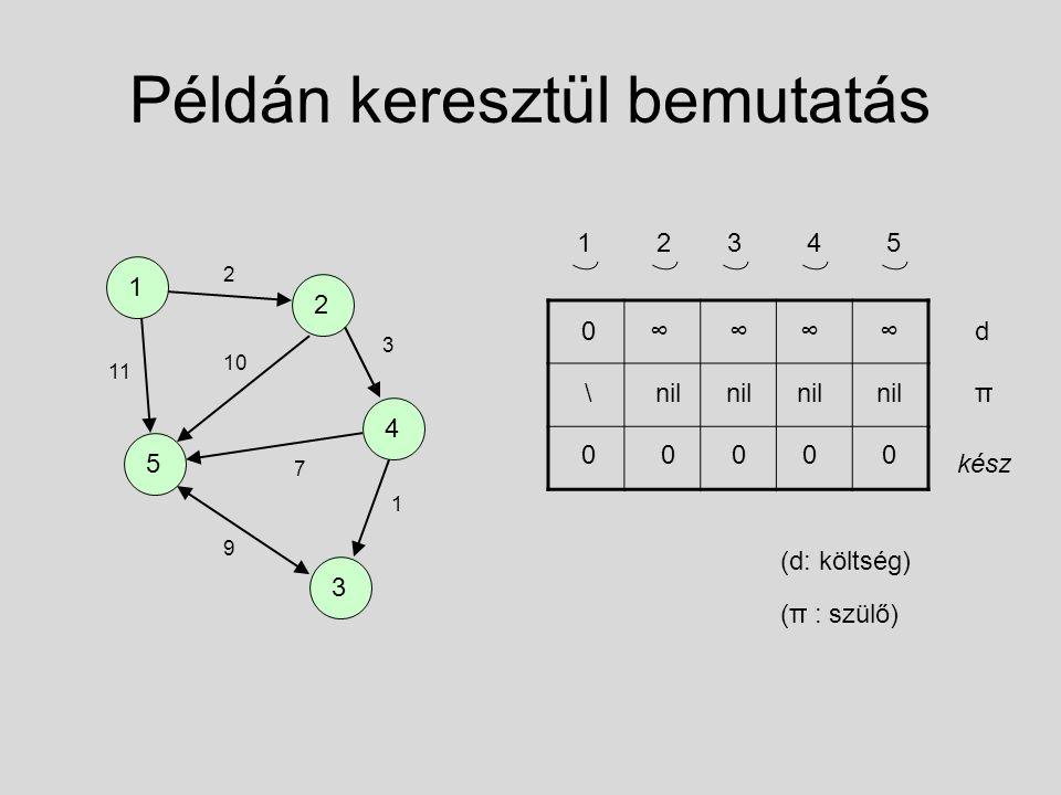 Példán keresztül bemutatás d π kész (d: költség) (π : szülő) 12345 0∞∞∞ \nil 00000 ∞ 1 2 3 5 4 2 11 10 3 7 9 1