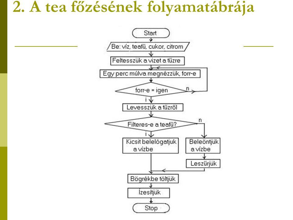 3.A paprikáskrumpli-főzés folyamatábrája