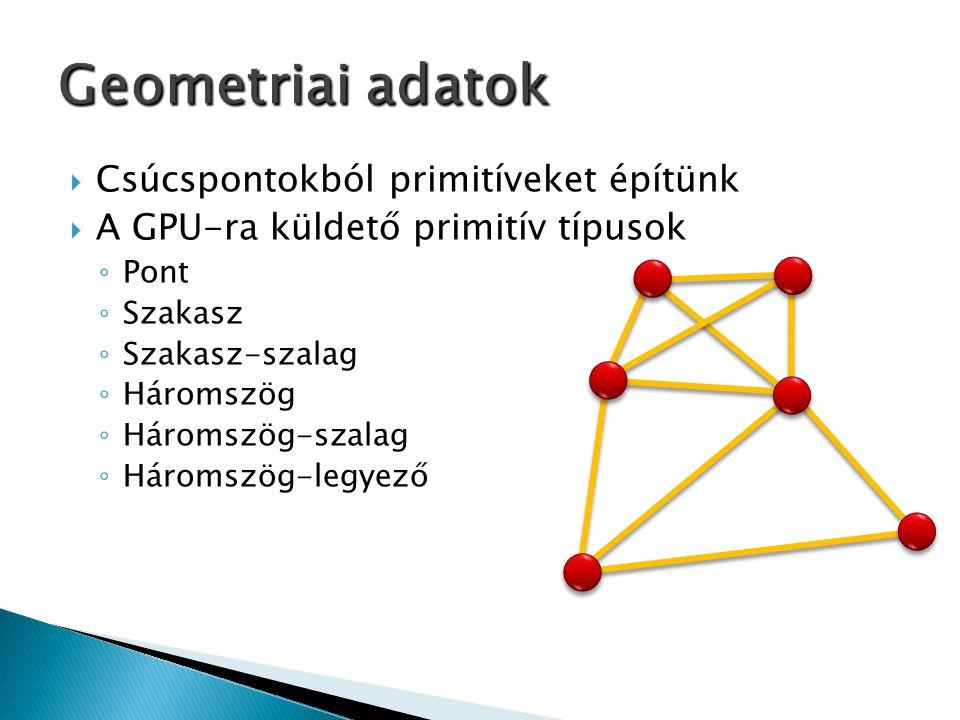  Csúcspontokból primitíveket építünk  A GPU-ra küldető primitív típusok ◦ Pont ◦ Szakasz ◦ Szakasz-szalag ◦ Háromszög ◦ Háromszög-szalag ◦ Háromszög-legyező