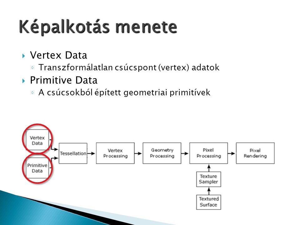  Vertex Data ◦ Transzformálatlan csúcspont (vertex) adatok  Primitive Data ◦ A csúcsokból épített geometriai primitívek