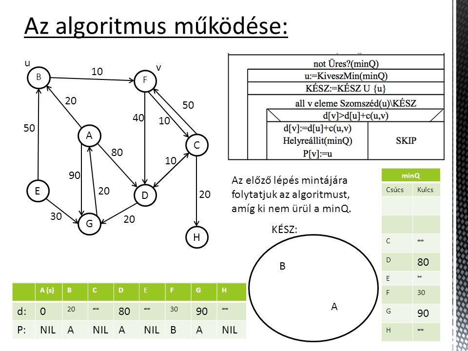 A (s)BCDEFGH d:0 20∞ 80 ∞∞ 90 ∞ P:NILA A A minQ CsúcsKulcs B 20 C ∞ D 80 E ∞ F ∞ G 90 H ∞ Az algoritmus működése: KÉSZ: H C F D A B G E 10 50 30 20 90 20 80 40 10 50 20 10 A Az előző lépés mintájára folytatjuk az algoritmust, amíg ki nem ürül a minQ.