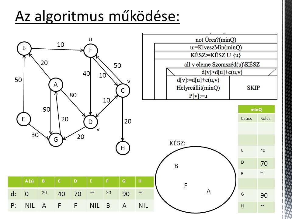 A (s)BCDEFGH d:0 20∞ 80 ∞30 90 ∞ P:NILA A BA minQ CsúcsKulcs C ∞ D 80 E ∞ F 30 G 90 H ∞ Az algoritmus működése: KÉSZ: H C F D A B G E 10 50 30 20 90 20 80 40 10 50 20 10 A u B v minQ CsúcsKulcs C ∞ D 80 E ∞ G 90 H ∞ F A (s)BCDEFGH d:0 20 4080 ∞30 90 ∞ P:NILAFA BA minQ CsúcsKulcs C 40 D 80 E ∞ G 90 H ∞ v A (s)BCDEFGH d:0 20 4070 ∞30 90 ∞ P:NILAFF BA minQ CsúcsKulcs C 40 D 70 E ∞ G 90 H ∞