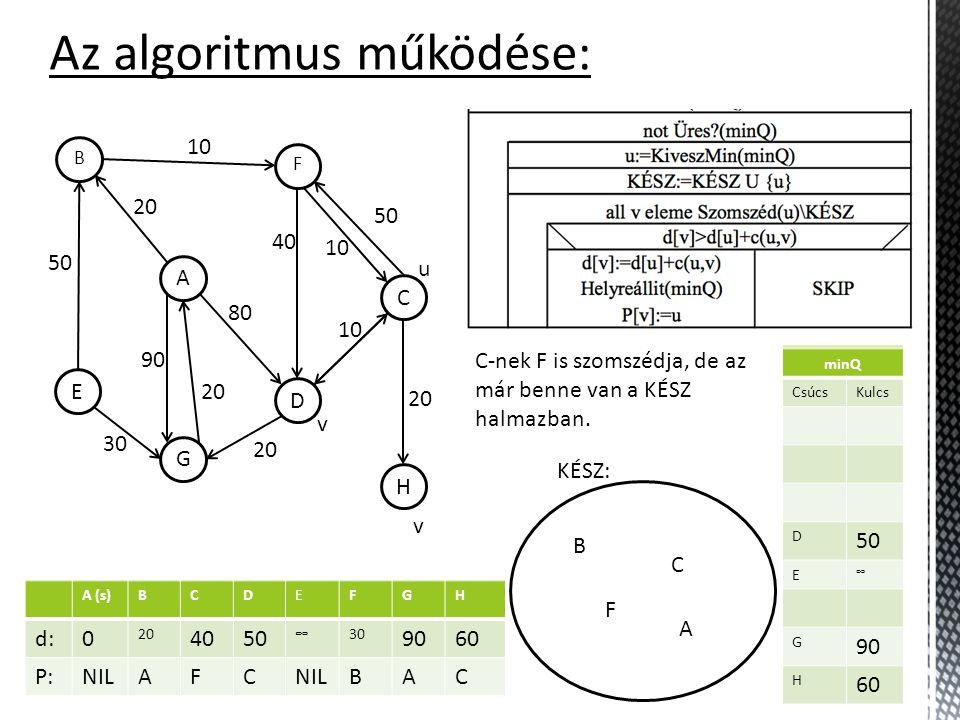 A (s)BCDEFGH d:0 20 4070 ∞30 90 ∞ P:NILAFF BA minQ CsúcsKulcs C 40 D 70 E ∞ G 90 H ∞ Az algoritmus működése: KÉSZ: H C F D A B G E 10 50 30 20 90 20 80 40 10 50 20 10 A u B v F v minQ CsúcsKulcs D 70 E ∞ G 90 H ∞ C A (s)BCDEFGH d:0 20 4050 ∞30 90 ∞ P:NILAFC BA minQ CsúcsKulcs D 50 E ∞ G 90 H ∞ A (s)BCDEFGH d:0 20 4050 ∞30 9060 P:NILAFC BAC minQ CsúcsKulcs D 50 E ∞ G 90 H 60 C-nek F is szomszédja, de az már benne van a KÉSZ halmazban.