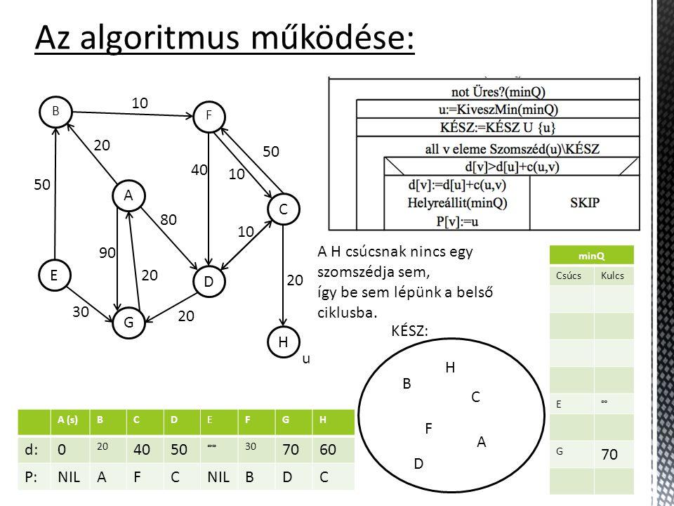 A (s)BCDEFGH d:0 20 4050 ∞30 7060 P:NILAFC BDC minQ CsúcsKulcs E ∞ G 70 H 60 Az algoritmus működése: KÉSZ: H C F D A B G E 10 50 30 20 90 20 80 40 10