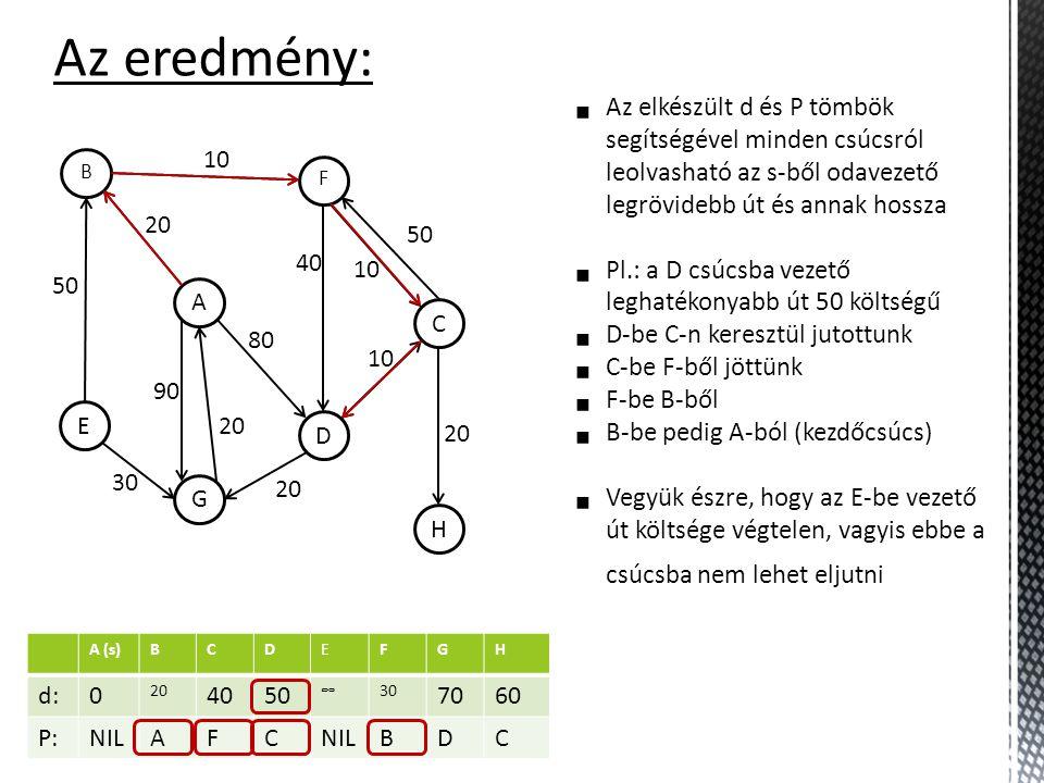 A (s)BCDEFGH d:0 20 4050 ∞30 7060 P:NILAFC BDC Az eredmény: H C F D A B G E 10 50 30 20 90 20 80 40 10 50 20 10  Az elkészült d és P tömbök segítségével minden csúcsról leolvasható az s-ből odavezető legrövidebb út és annak hossza  Pl.: a D csúcsba vezető leghatékonyabb út 50 költségű  D-be C-n keresztül jutottunk  C-be F-ből jöttünk  F-be B-ből  B-be pedig A-ból (kezdőcsúcs)  Vegyük észre, hogy az E-be vezető út költsége végtelen, vagyis ebbe a csúcsba nem lehet eljutni