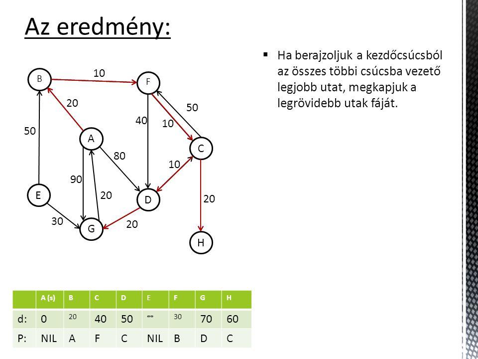 A (s)BCDEFGH d:0 20 4050 ∞30 7060 P:NILAFC BDC Az eredmény: H C F D A B G E 10 50 30 20 90 20 80 40 10 50 20 10  Ha berajzoljuk a kezdőcsúcsból az összes többi csúcsba vezető legjobb utat, megkapjuk a legrövidebb utak fáját.