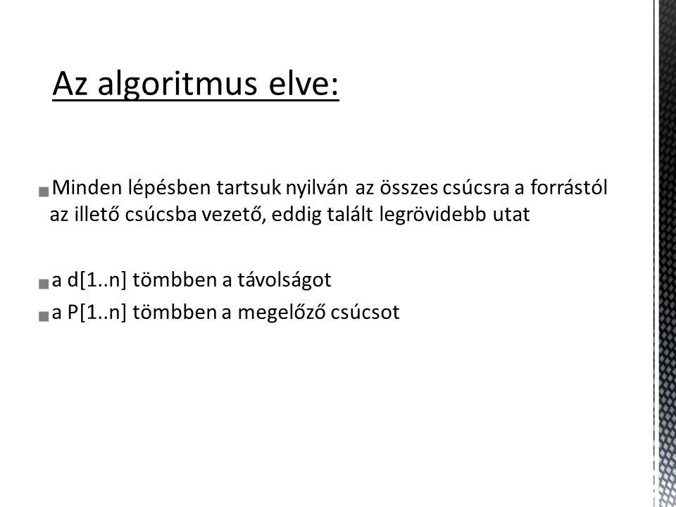 A (s)BCDEFGH d:0 20 4050 ∞30 7060 P:NILAFC BDC minQ CsúcsKulcs E ∞ G 70 H 60 Az algoritmus működése: KÉSZ: H C F D A B G E 10 50 30 20 90 20 80 40 10 50 20 10 A u B F C D minQ CsúcsKulcs E ∞ G 70 H A H csúcsnak nincs egy szomszédja sem, így be sem lépünk a belső ciklusba.
