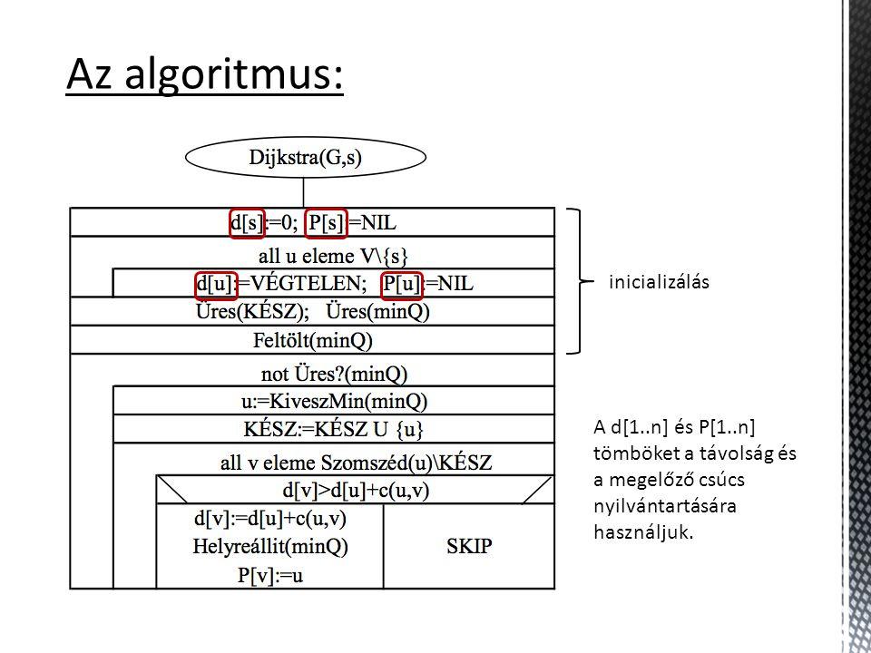 Az algoritmus: A d[1..n] és P[1..n] tömböket a távolság és a megelőző csúcs nyilvántartására használjuk. inicializálás