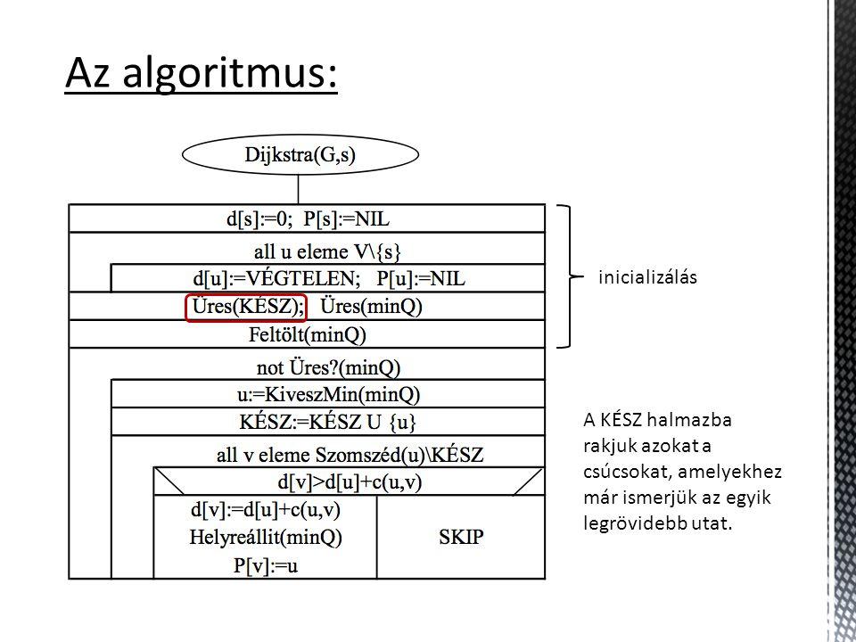 Az algoritmus: A KÉSZ halmazba rakjuk azokat a csúcsokat, amelyekhez már ismerjük az egyik legrövidebb utat.
