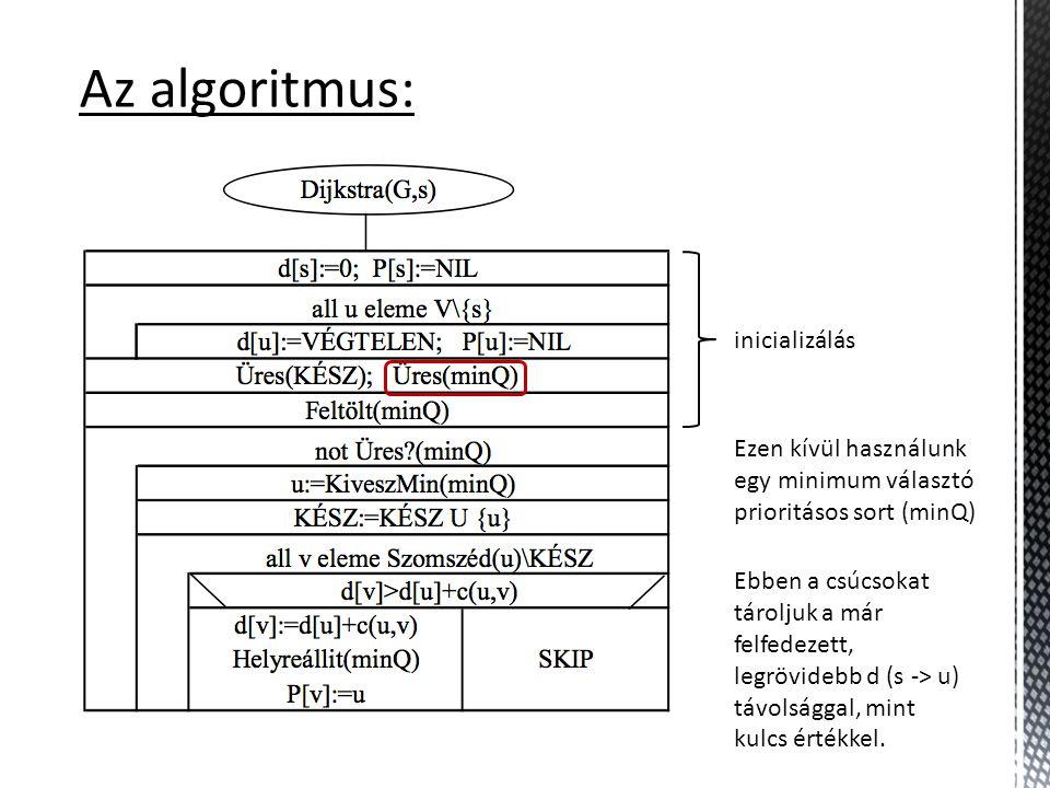 Az algoritmus: Ezen kívül használunk egy minimum választó prioritásos sort (minQ) inicializálás Ebben a csúcsokat tároljuk a már felfedezett, legrövidebb d (s -> u) távolsággal, mint kulcs értékkel.