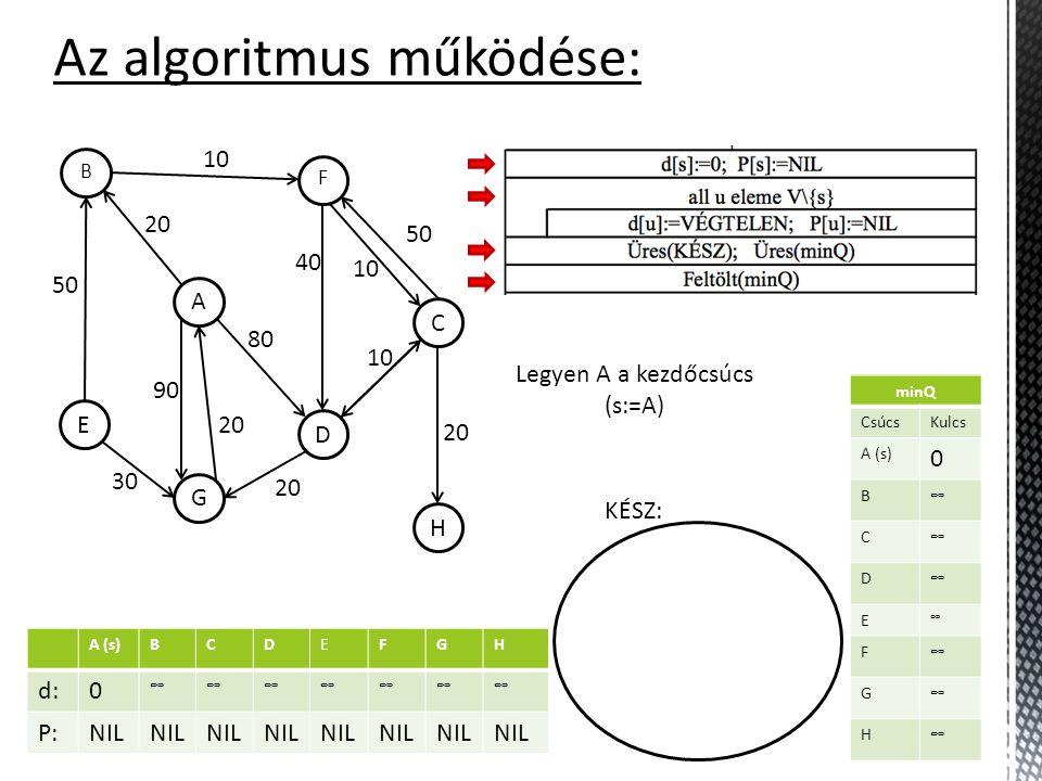 Az algoritmus működése: minQ CsúcsKulcs A (s) B C D E F G H KÉSZ: H C F D A B G E 10 50 30 20 90 20 80 40 10 50 20 10 Legyen A a kezdőcsúcs (s:=A) A (s)BCDEFGH d: P: A (s)BCDEFGH d:0 P:NIL A (s)BCDEFGH d:0 ∞∞∞∞∞∞∞ P:NIL minQ CsúcsKulcs A (s) 0 B ∞ C ∞ D ∞ E ∞ F ∞ G ∞ H ∞