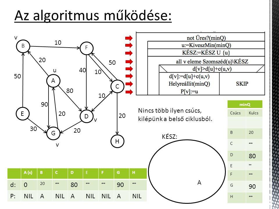 BCDEFGH d:0 ∞∞∞∞∞∞∞ P:NIL minQ CsúcsKulcs A (s) 0 B ∞ C ∞ D ∞ E ∞ F ∞ G ∞ H ∞ Az algoritmus működése: KÉSZ: H C F D A B G E 10 50 30 20 90 20 80 40 10 50 20 10 u minQ CsúcsKulcs B ∞ C ∞ D ∞ E ∞ F ∞ G ∞ H ∞ A v A (s)BCDEFGH d:0 20∞∞∞∞∞∞ P:NIL minQ CsúcsKulcs B 20 C ∞ D ∞ E ∞ F ∞ G ∞ H ∞ A (s)BCDEFGH d:0 20∞∞∞∞∞∞ P:NILA v A (s)BCDEFGH d:0 20∞ 80 ∞∞∞∞ P:NILA minQ CsúcsKulcs B 20 C ∞ D 80 E ∞ F ∞ G ∞ H ∞ A (s)BCDEFGH d:0 20∞ 80 ∞∞∞∞ P:NILA A v A (s)BCDEFGH d:0 20∞ 80 ∞∞ 90 ∞ P:NILA A minQ CsúcsKulcs B 20 C ∞ D 80 E ∞ F ∞ G 90 H ∞ A (s)BCDEFGH d:0 20∞ 80 ∞∞ 90 ∞ P:NILA A A Nincs több ilyen csúcs, kilépünk a belső ciklusból.