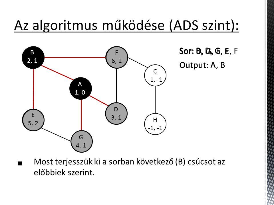 E -1, -1 F -1, -1 C -1, -1 H -1, -1 Az algoritmus működése (ADS szint):  Most terjesszük ki a sorban következő (B) csúcsot az előbbiek szerint. B 2,