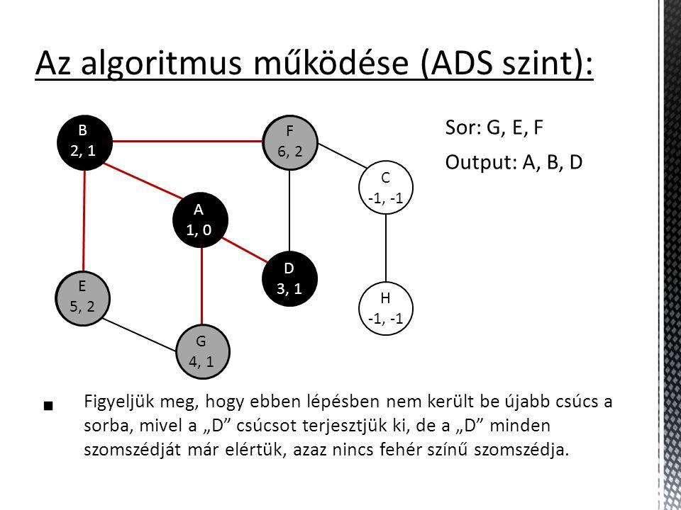 E -1, -1 F -1, -1 C -1, -1 H -1, -1 Az algoritmus működése (ADS szint):  Figyeljük meg, hogy ebben lépésben nem került be újabb csúcs a sorba, mivel