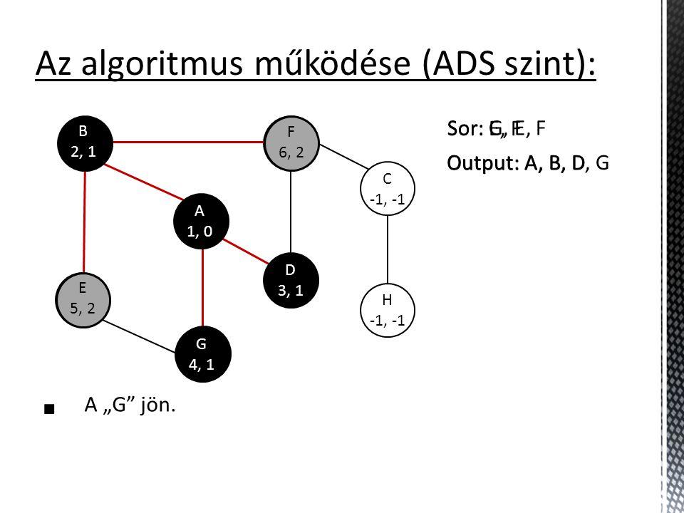 """E -1, -1 F -1, -1 C -1, -1 H -1, -1 Az algoritmus működése (ADS szint):  A """"G"""" jön. G 4, 1 A 1, 0 E 5, 2 F 6, 2 B 2, 1 D 3, 1 Sor: G, E, F Output: A,"""