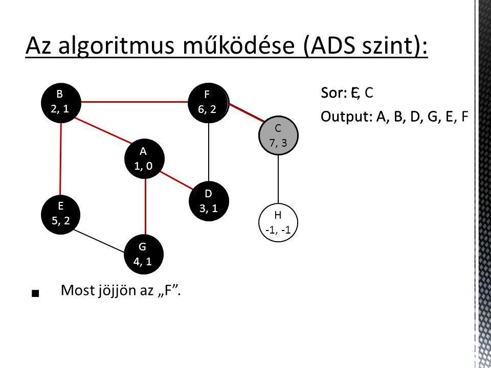 """F -1, -1 C -1, -1 H -1, -1 Az algoritmus működése (ADS szint):  Most jöjjön az """"F"""". A 1, 0 F 6, 2 B 2, 1 D 3, 1 G 4, 1 Output: A, B, D, G, E E 5, 2 S"""