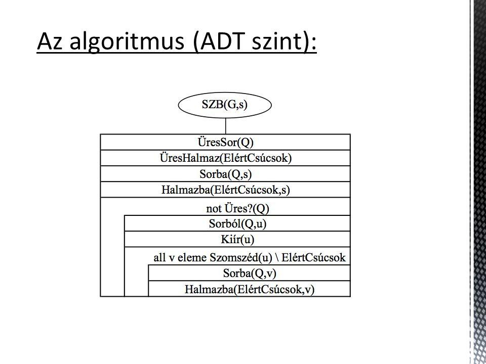 Az algoritmus (ADT szint):