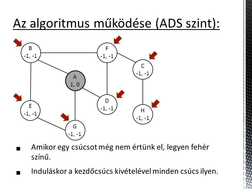 B -1, -1 A 1, 0 E -1, -1 G -1, -1 D -1, -1 F -1, -1 C -1, -1 H -1, -1 Az algoritmus működése (ADS szint):  Amikor egy csúcsot még nem értünk el, legy