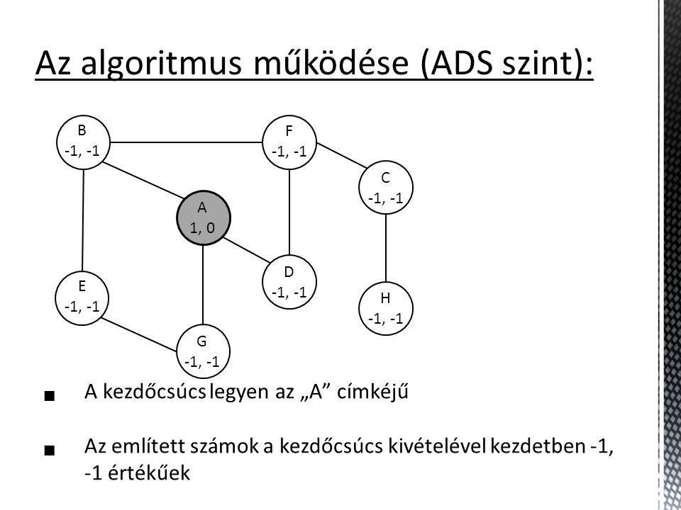 """B -1, -1 A 1, 0 E -1, -1 G -1, -1 D -1, -1 F -1, -1 C -1, -1 H -1, -1 Az algoritmus működése (ADS szint):  A kezdőcsúcs legyen az """"A"""" címkéjű  Az em"""