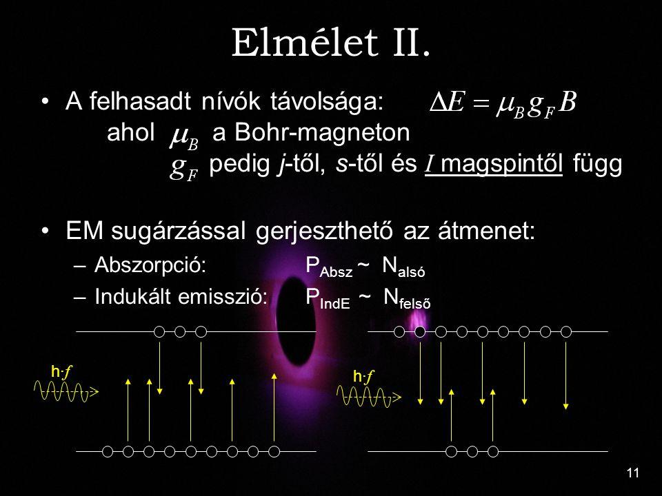 11 Elmélet II. A felhasadt nívók távolsága: ahol a Bohr-magneton pedig j-től, s-től és I magspintől függ EM sugárzással gerjeszthető az átmenet: –Absz