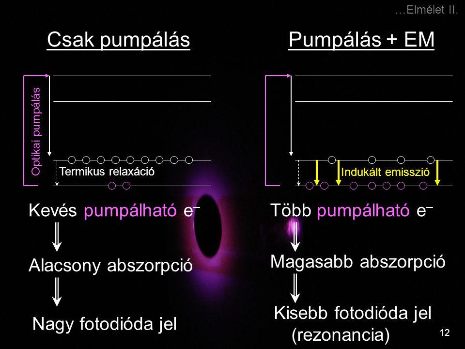 12 …Elmélet II. Kevés pumpálható e – Csak pumpálás Alacsony abszorpció Nagy fotodióda jel Több pumpálható e – Pumpálás + EM Magasabb abszorpció Kisebb