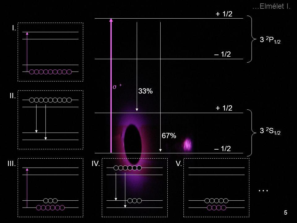 5 …Elmélet I.  + + 3 2 P 1/2 + 1/2 – 1/2 3 2 S 1/2 + 1/2 – 1/2 33% 67% I. II. III. … V.IV.