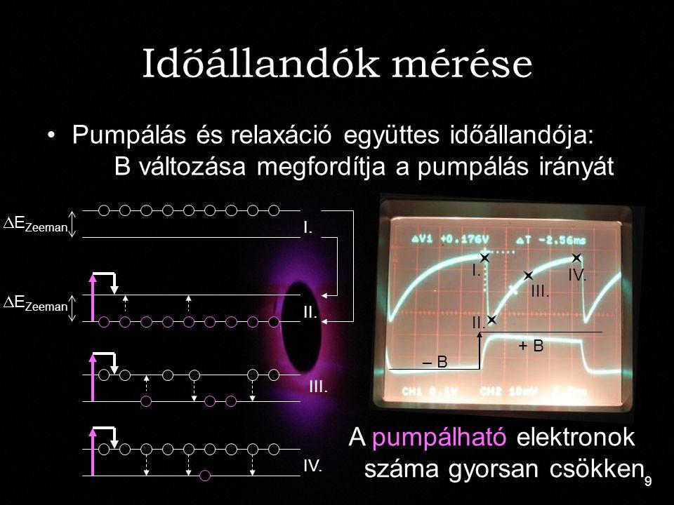 9 Pumpálás és relaxáció együttes időállandója: B változása megfordítja a pumpálás irányát A pumpálható elektronok száma gyorsan csökken I.  E Zeeman