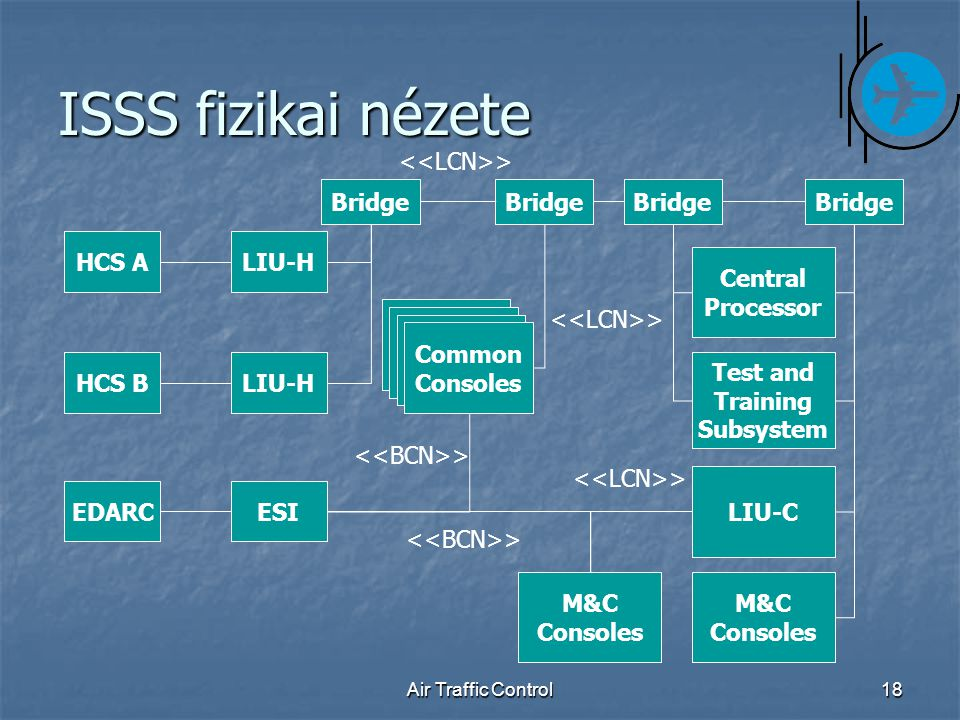Air Traffic Control18 ISSS fizikai nézete HCS A HCS B EDARC LIU-H M&C Consoles Bridge Central Processor Test and Training Subsystem Bridge M&C Consoles Common Consoles Common Consoles Common Consoles Common Consoles ESI LIU-C LIU-H >