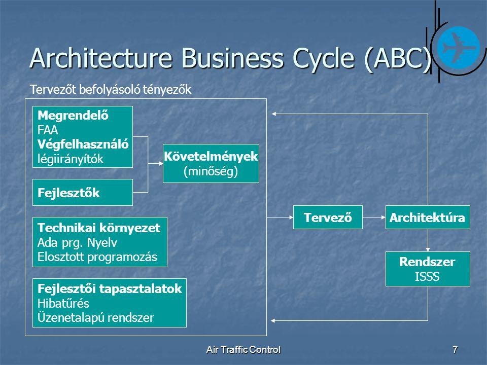 Air Traffic Control7 Architecture Business Cycle (ABC) Megrendelő FAA Végfelhasználó légiirányítók Fejlesztők Technikai környezet Ada prg.
