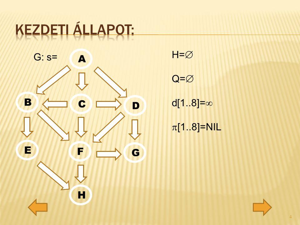 G: s= A C D G F E H B H=  Q=  d[1..8]=   [1..8]=NIL 4