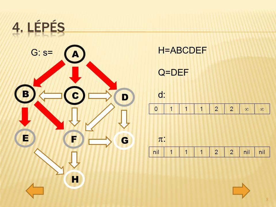 G: s= H=ABCDEF Q=DEF d:  : A C D G F E H B 11122nil 11122  0  8