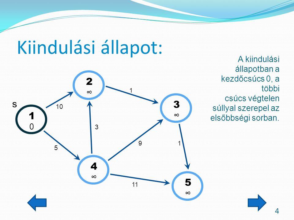 1.lépés 5 Az 1. lépésben kivesszük az 1-es csúcsot a prioritási sorból.