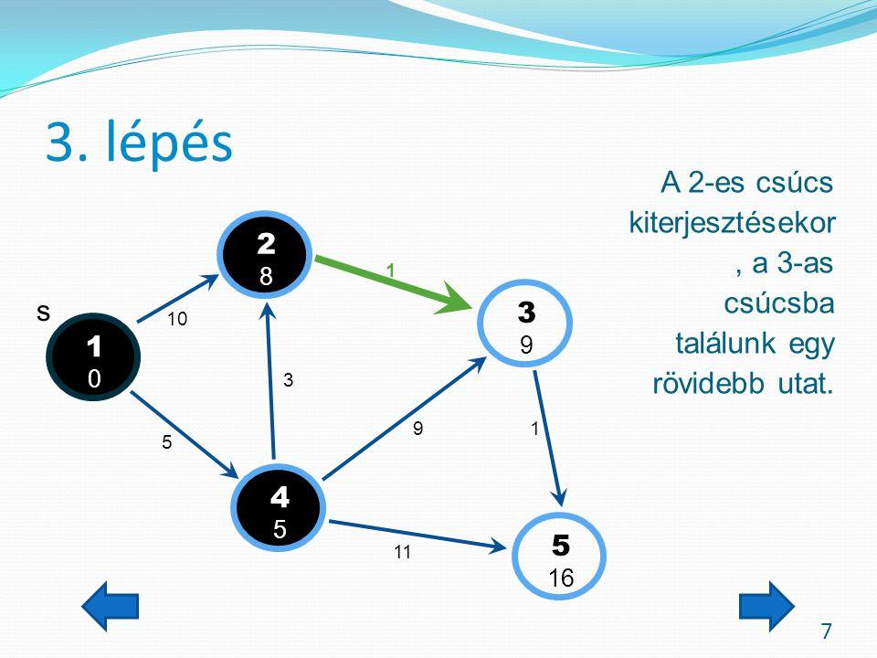 3. lépés 7 A 2-es csúcs kiterjesztésekor, a 3-as csúcsba találunk egy rövidebb utat. s 1010 3939 4545 5 16 2828 10 5 3 1 9 11 1