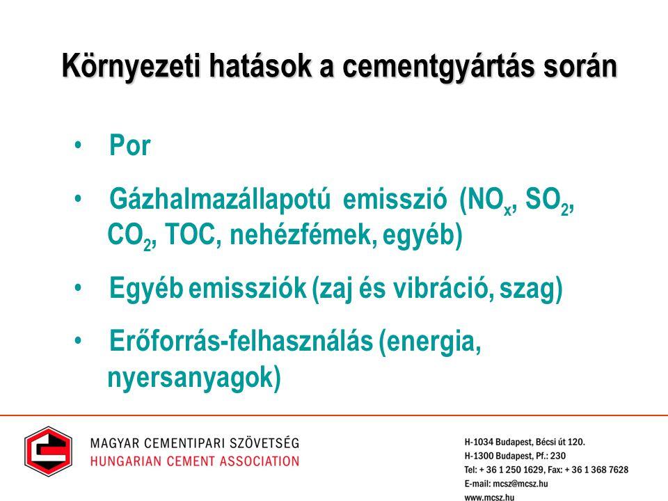 Környezeti hatások a cementgyártás során Por Gázhalmazállapotú emisszió (NO x, SO 2, CO 2, TOC, nehézfémek, egyéb) Egyéb emissziók (zaj és vibráció, s