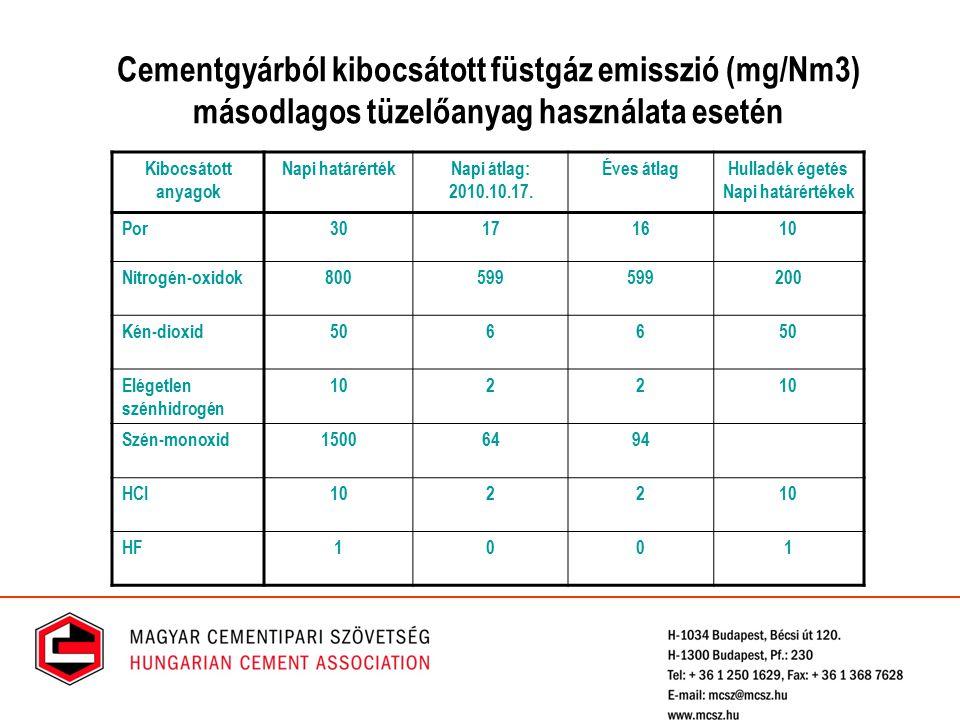 Cementgyárból kibocsátott füstgáz emisszió (mg/Nm3) másodlagos tüzelőanyag használata esetén Kibocsátott anyagok Napi határértékNapi átlag: 2010.10.17