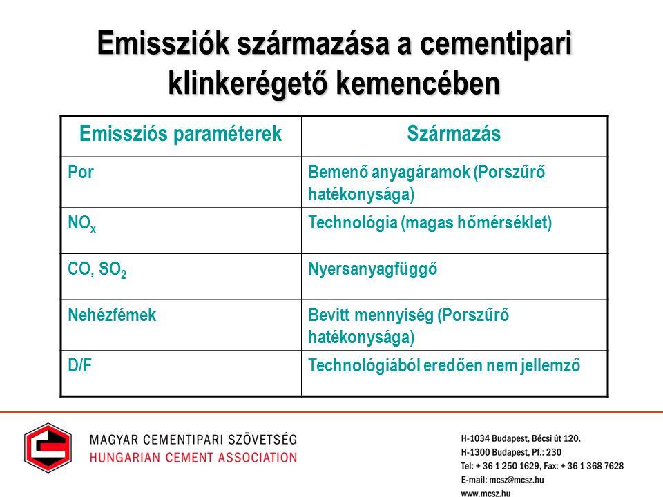 Emissziók származása a cementipari klinkerégető kemencében Emissziós paraméterekSzármazás PorBemenő anyagáramok (Porszűrő hatékonysága) NO x Technológ