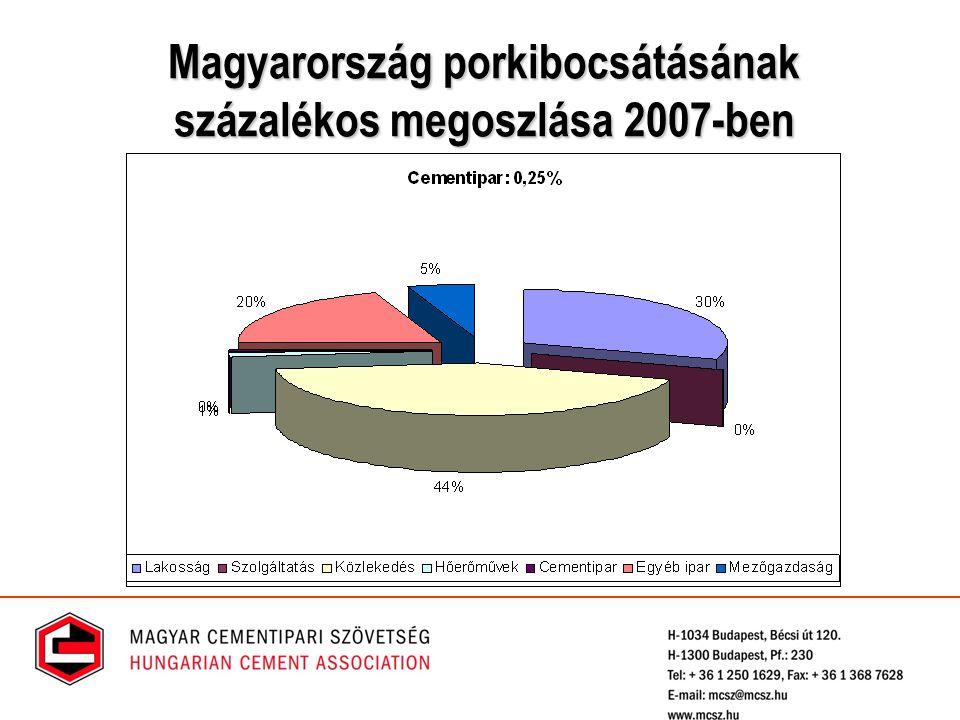 Magyarország porkibocsátásának százalékos megoszlása 2007-ben