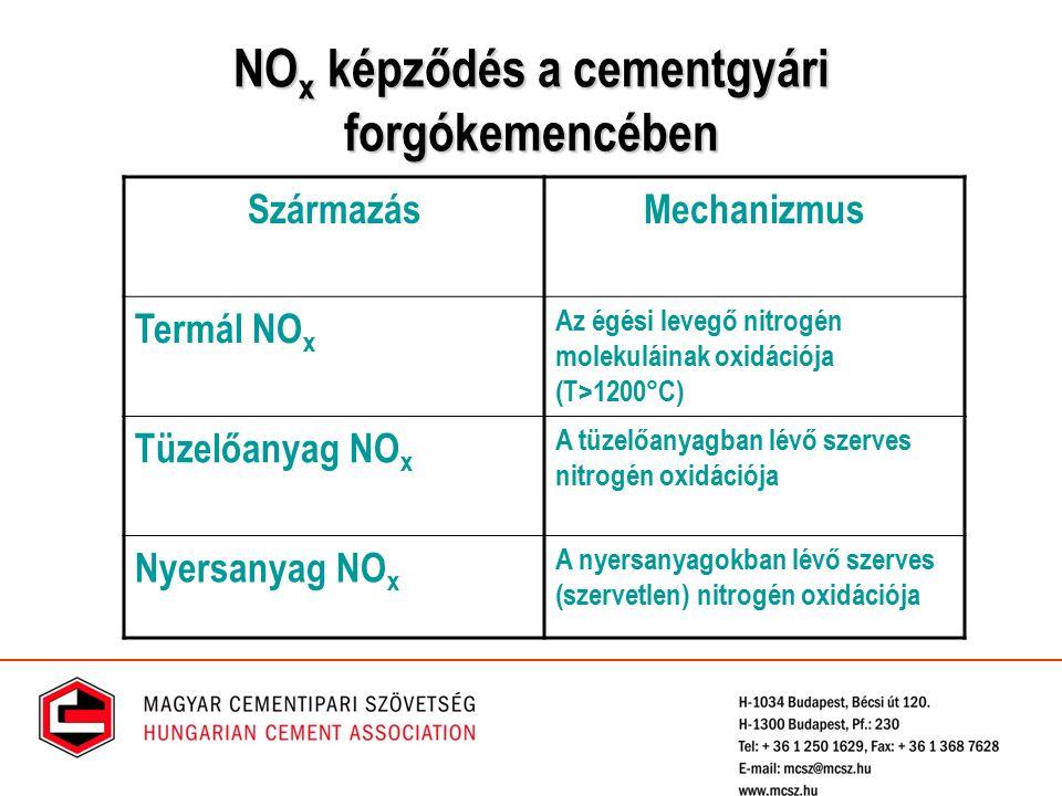 NO x képződés a cementgyári forgókemencében SzármazásMechanizmus Termál NO x Az égési levegő nitrogén molekuláinak oxidációja (T>1200°C) Tüzelőanyag N